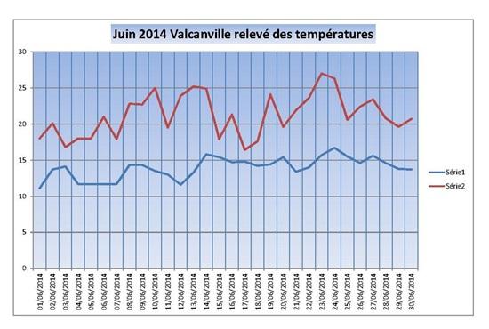 Vign_2014-06-releve-temp-020