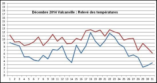 Vign_2014-12-Temperatures-020
