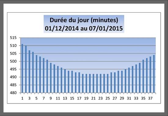 Vign_Durre-jour-2013-12-020W