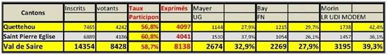 Vign_elections-regionales2T-2015-110