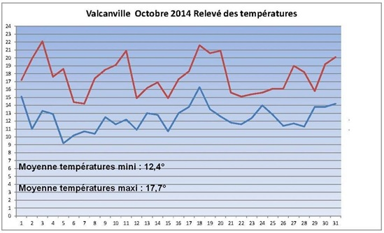 Vign_releve-temp-2014-10-020