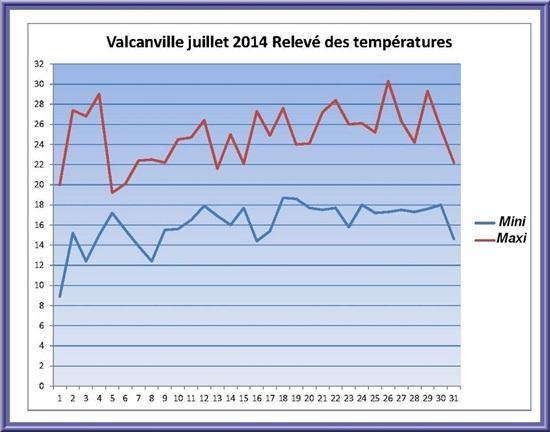 Vign_temperatures-2014-07-015